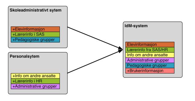 dataflyt-figur1