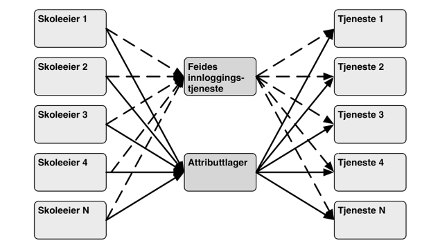 dataflyt-figur10