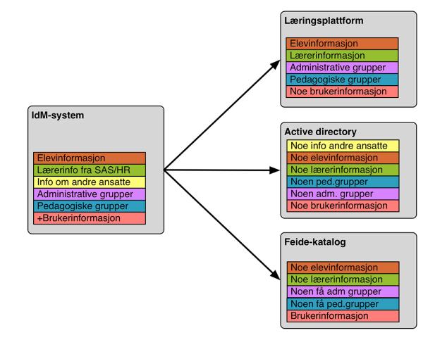 dataflyt-figur2