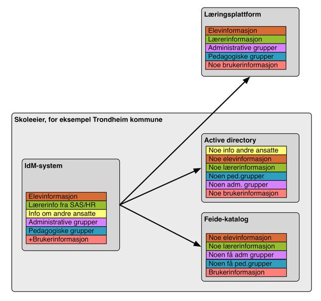 dataflyt-figur3