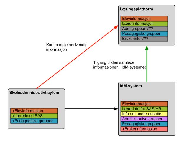 dataflyt-figur4