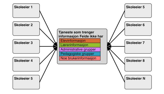 dataflyt-figur7
