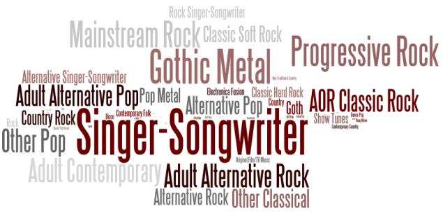 wordle-genre